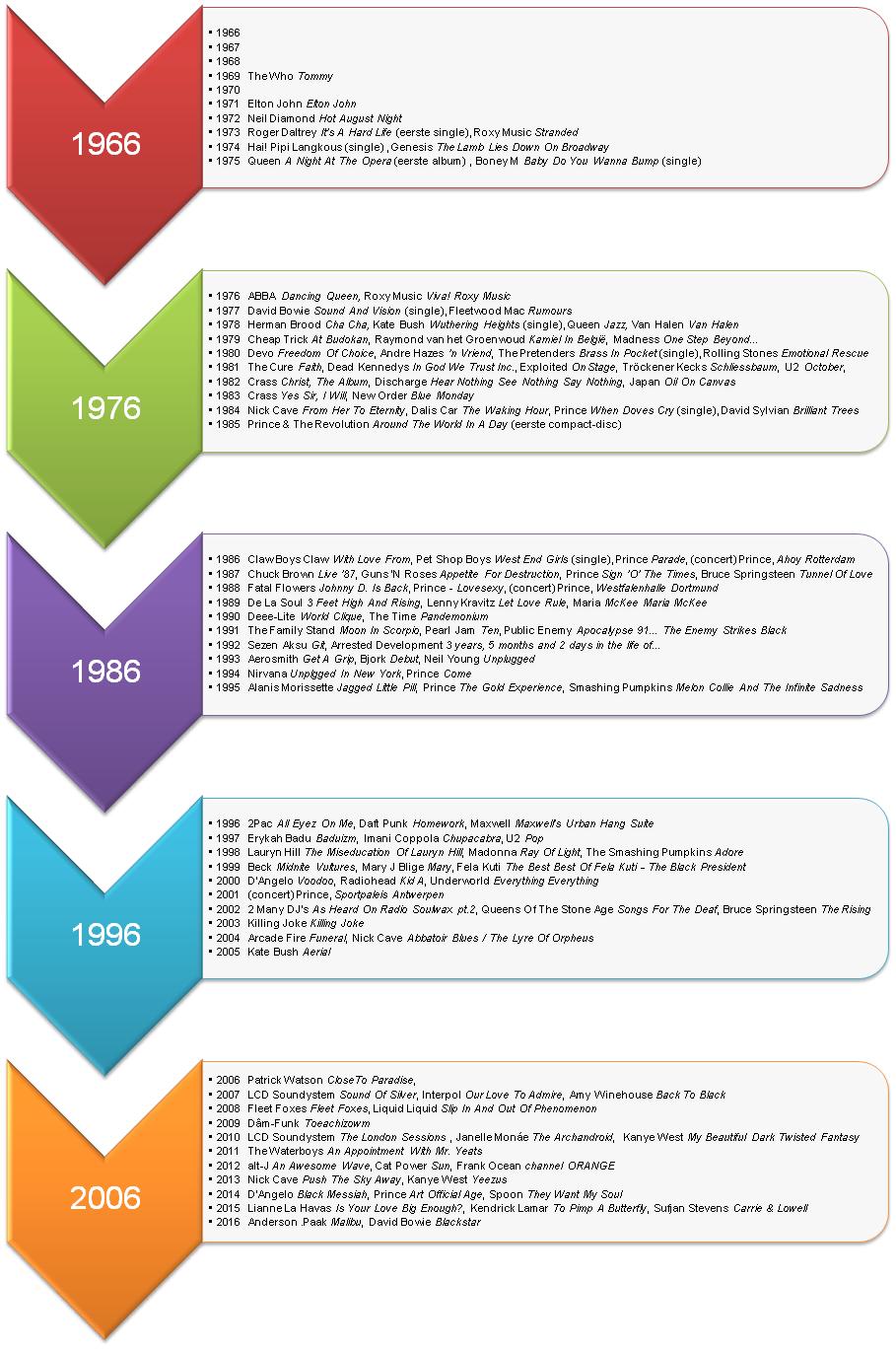 Timeline Erwin 1966-2016 (apoplife.nl)