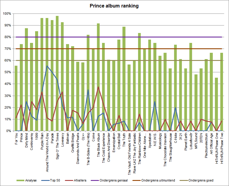 Prince Album analyse/ranking (apoplife.nl)