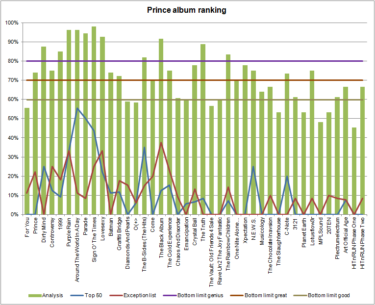 Prince Album analysis (en.apoplife.nl)