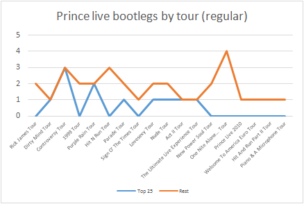 Prince - 25 Best Live Bootlegs - Graph - Total by tour (apoplife.nl)