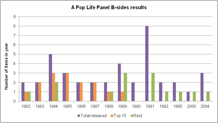 Prince - 15 Best B-sides - Graph - Results (apoplife.nl)