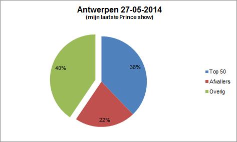 Prince Antwerp 05/27/2014