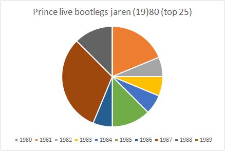 Prince - 25 Beste Live Bootlegs - Grafiek - Top 25 jaren (19)80 (apoplife.nl)