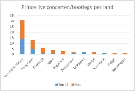 Prince - 25 Beste Live Bootlegs - Grafiek - Totaal per land (apoplife.nl)