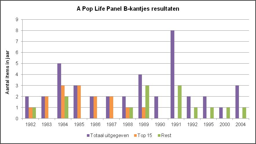 Prince - 15 Beste B-kantjes - Grafiek - Resultaten (apoplife.nl)