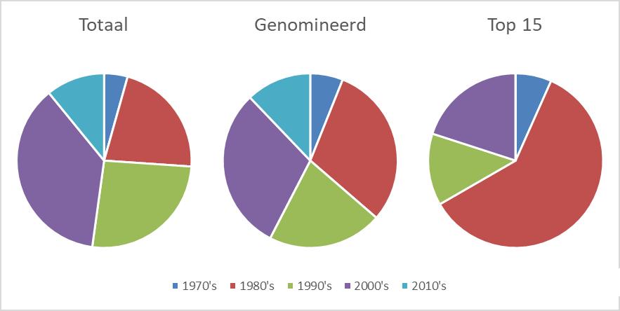 Prince - 15 beste albums - Grafiek Resultaten (apoplife.nl)